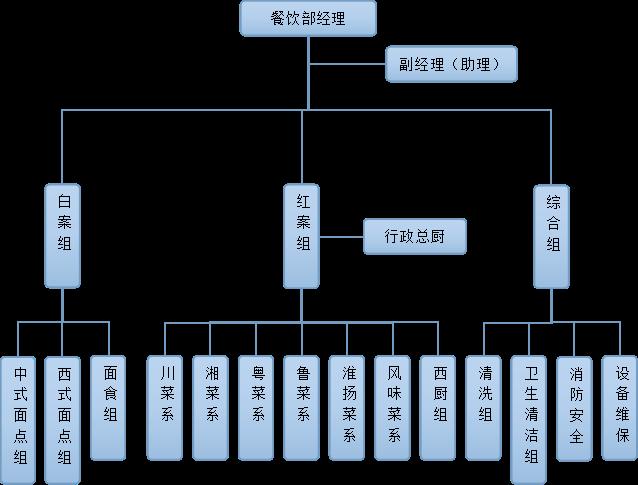 管理学组织结构